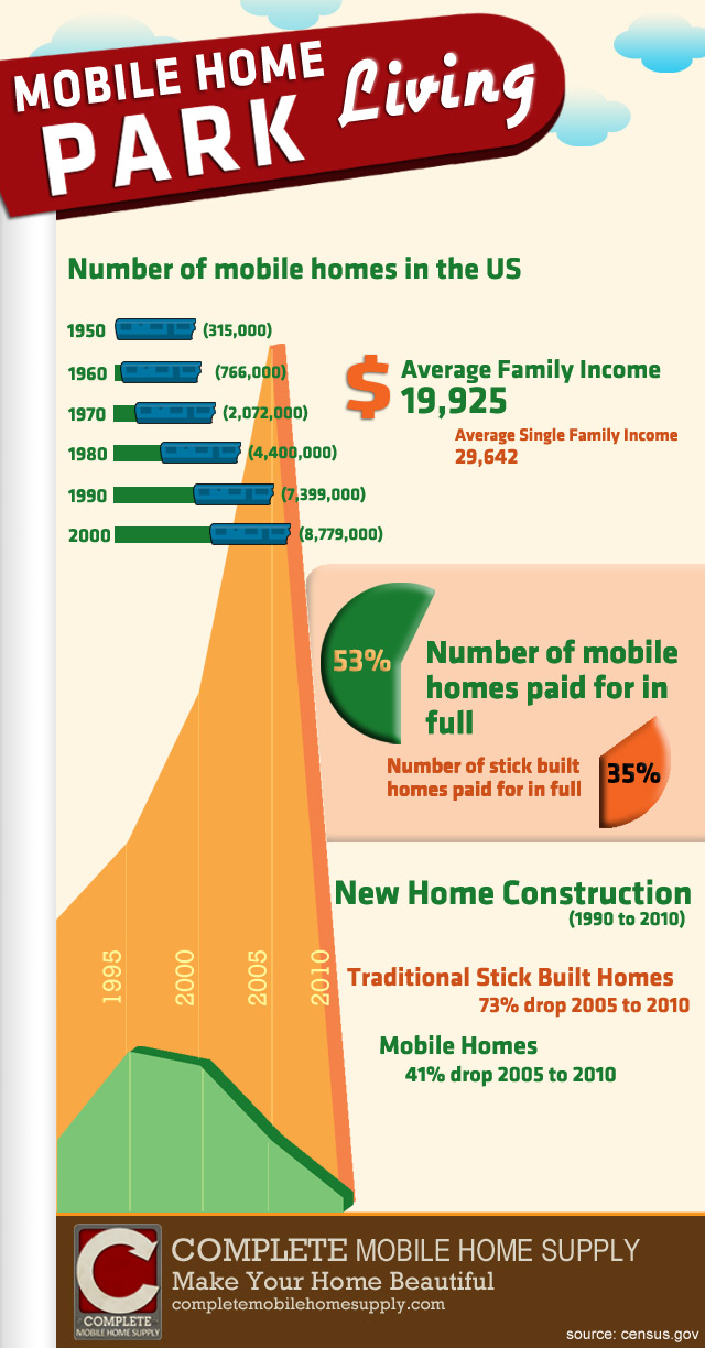 Mobile Home Infographic [Infographic]